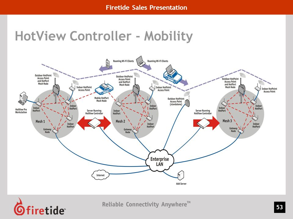 HotView Controller - Mobility