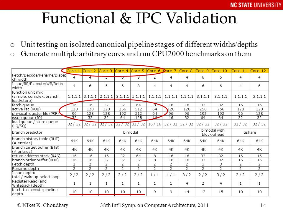 Functional & IPC Validation