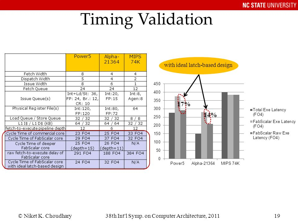Timing Validation 17% 14% with ideal latch-based design