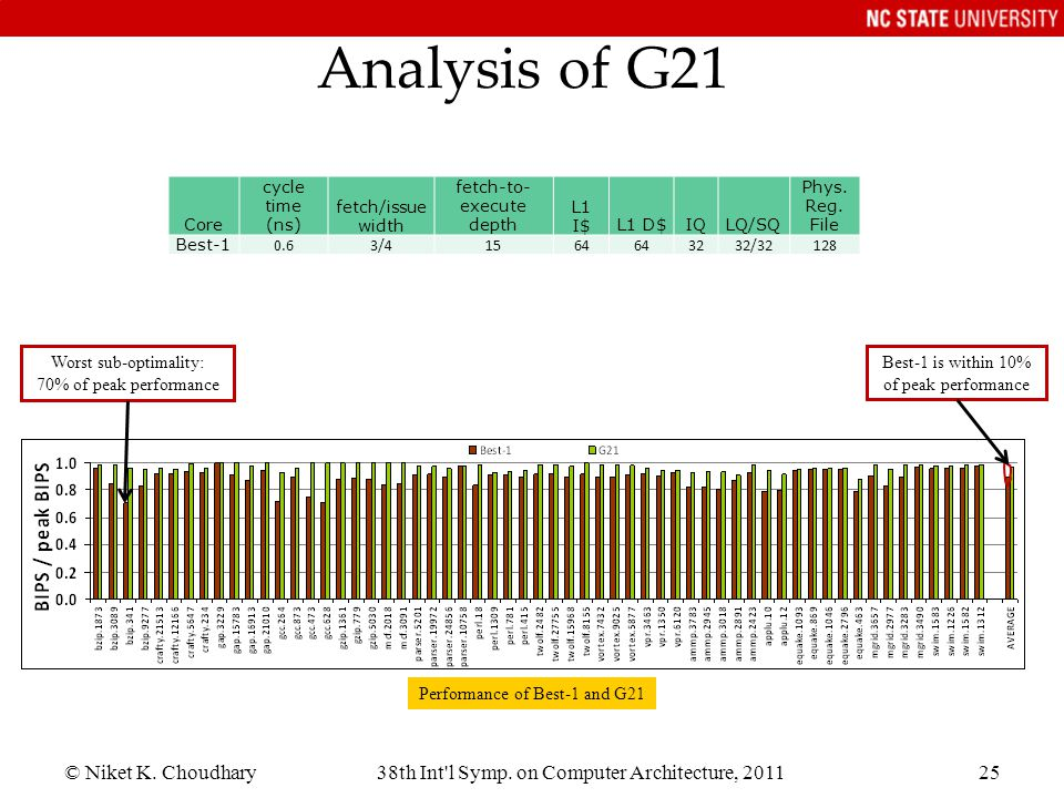 Analysis of G21 © Niket K. Choudhary