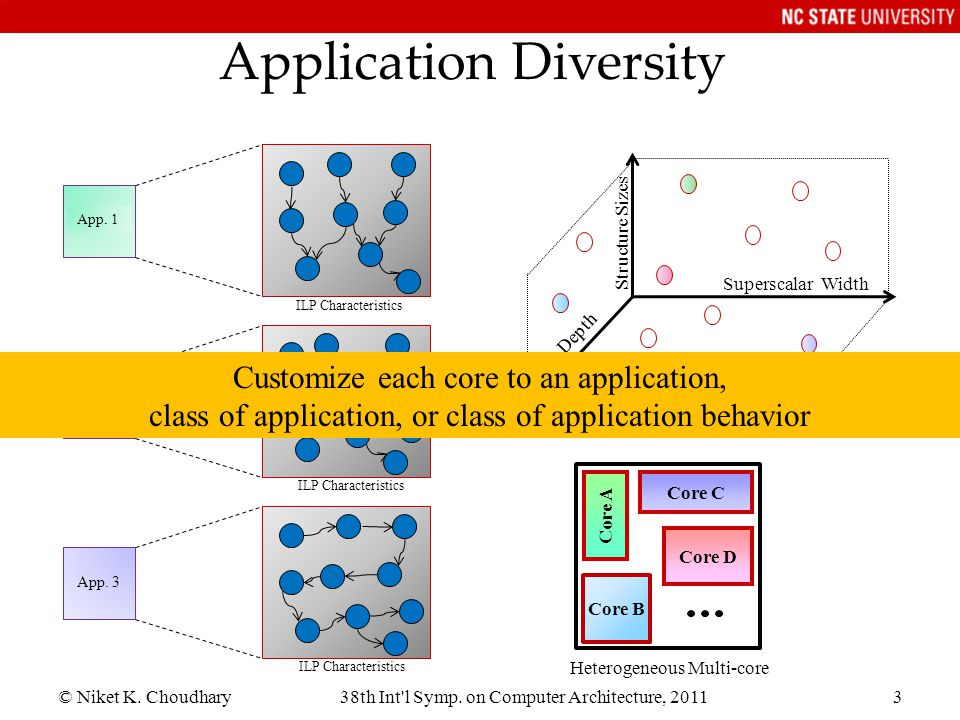 Application Diversity