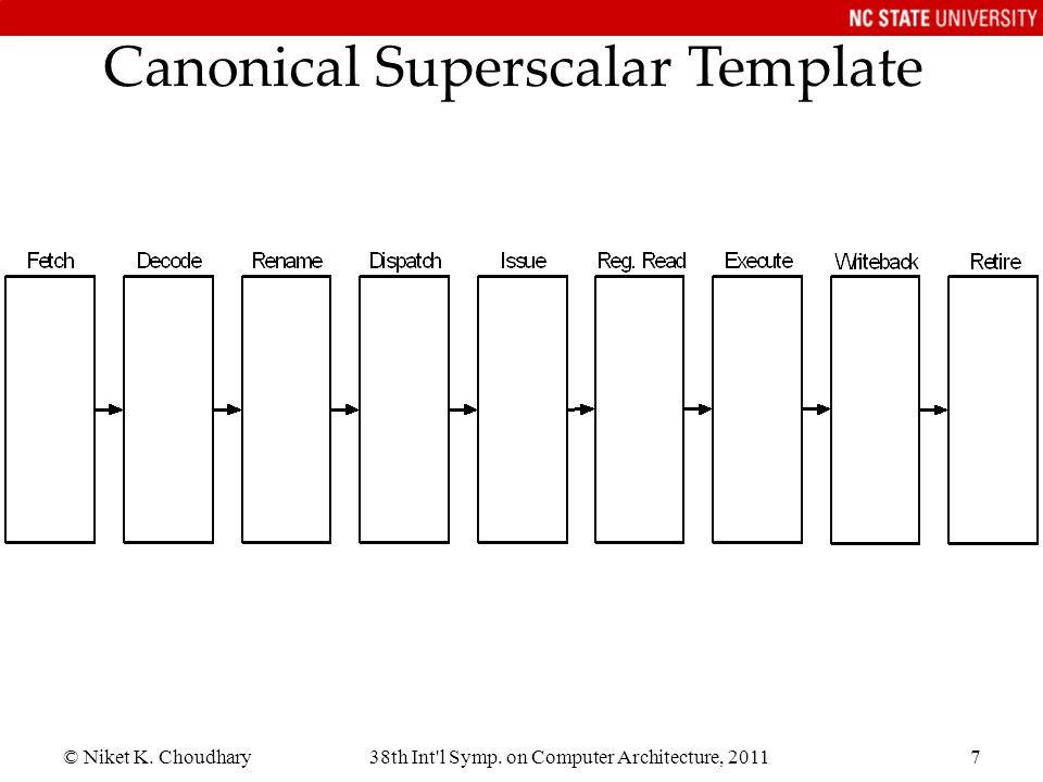 Canonical Superscalar Template