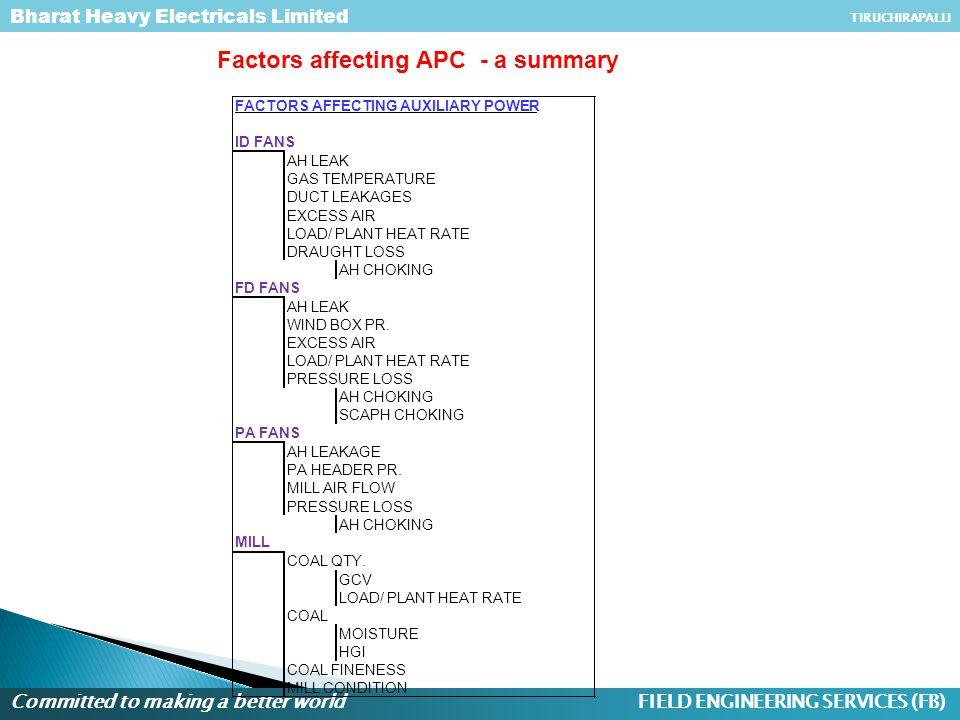 Factors affecting APC - a summary