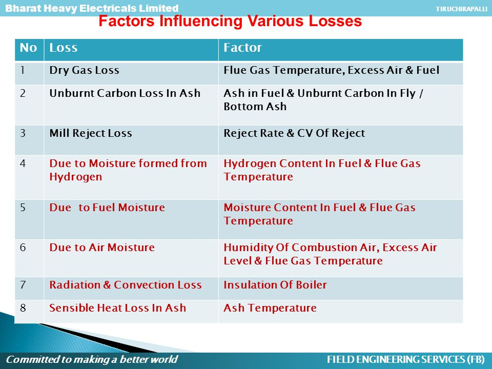 Factors Influencing Various Losses