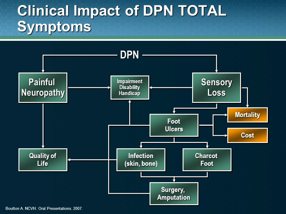 Clinical Impact of DPN TOTAL Symptoms