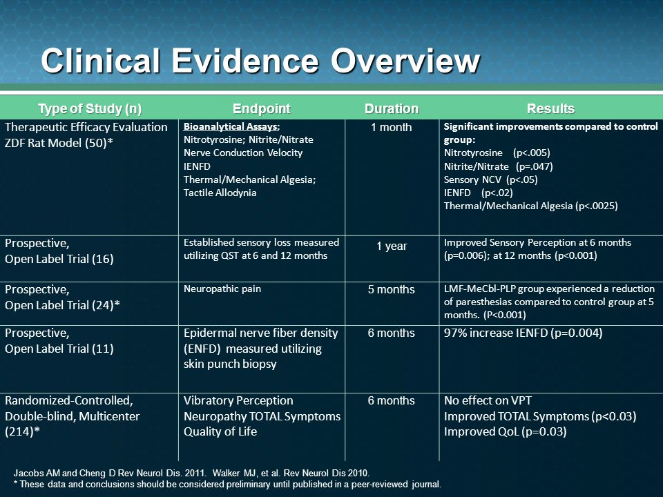Clinical Evidence Overview