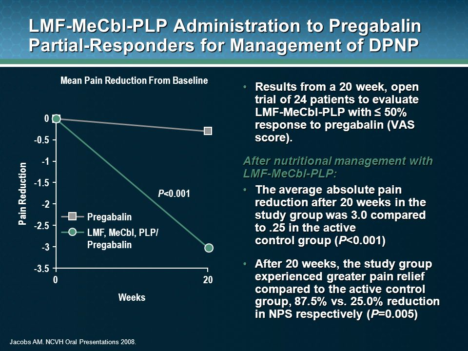 Mean Pain Reduction From Baseline