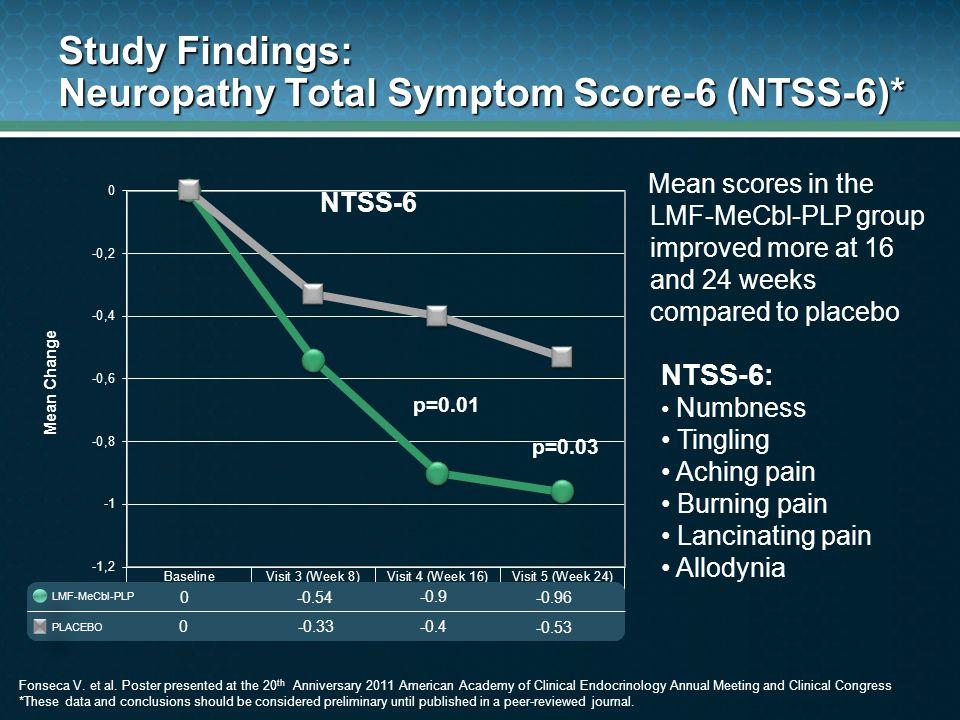 Study Findings: Neuropathy Total Symptom Score-6 (NTSS-6)*