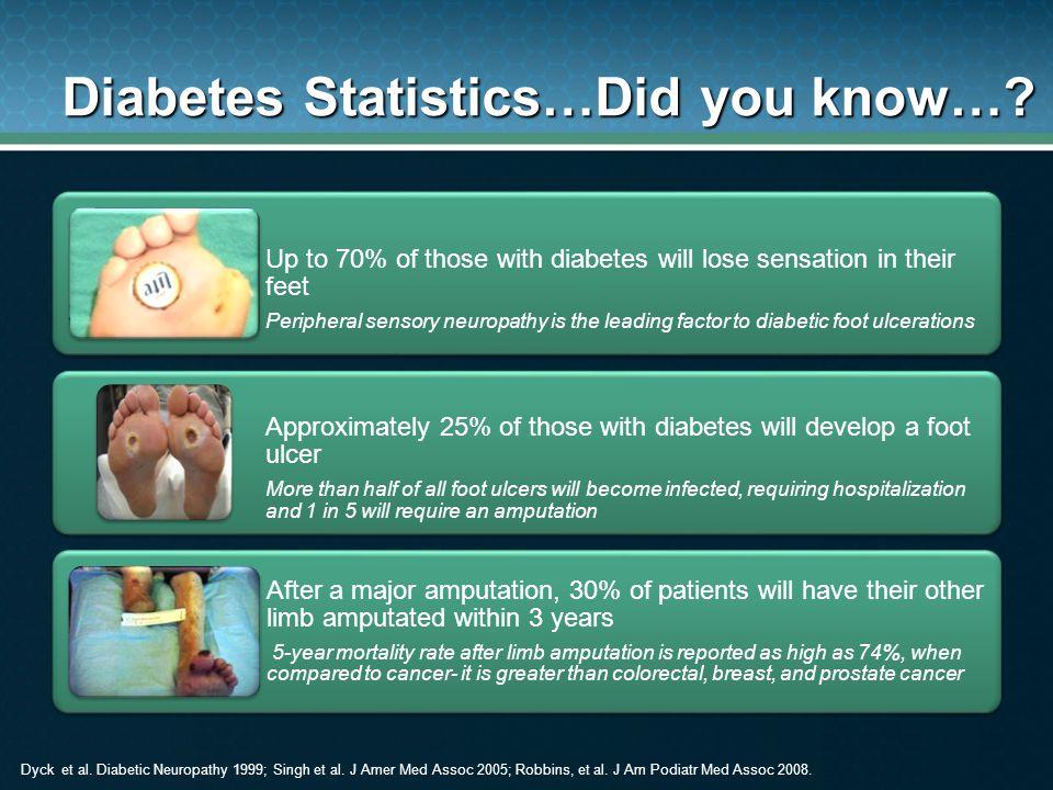 Diabetes Statistics…Did you know…