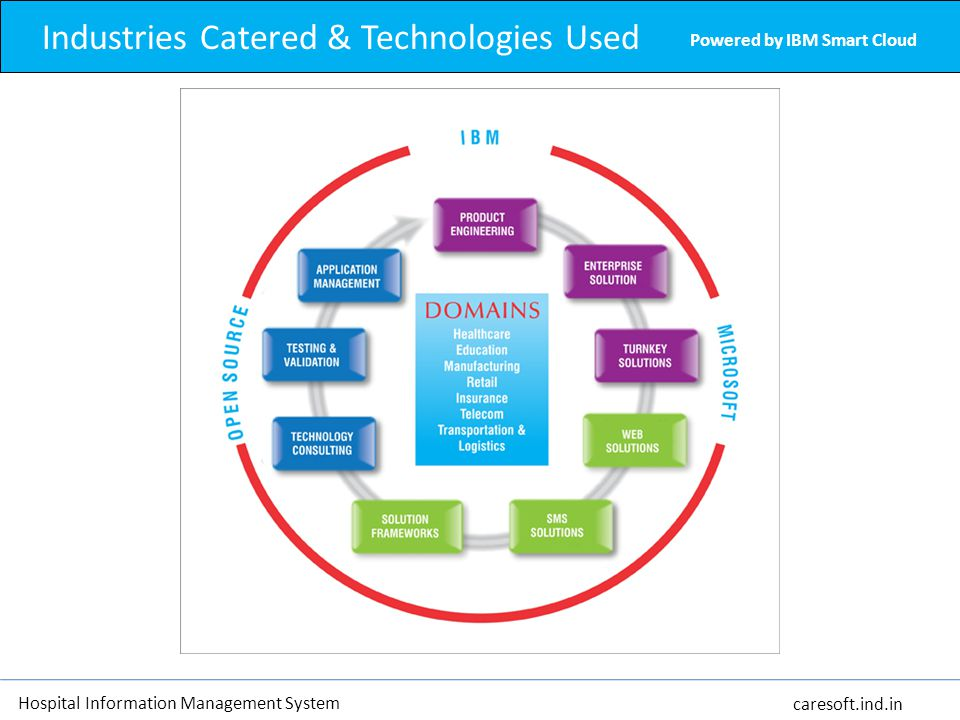 Industries Catered & Technologies Used