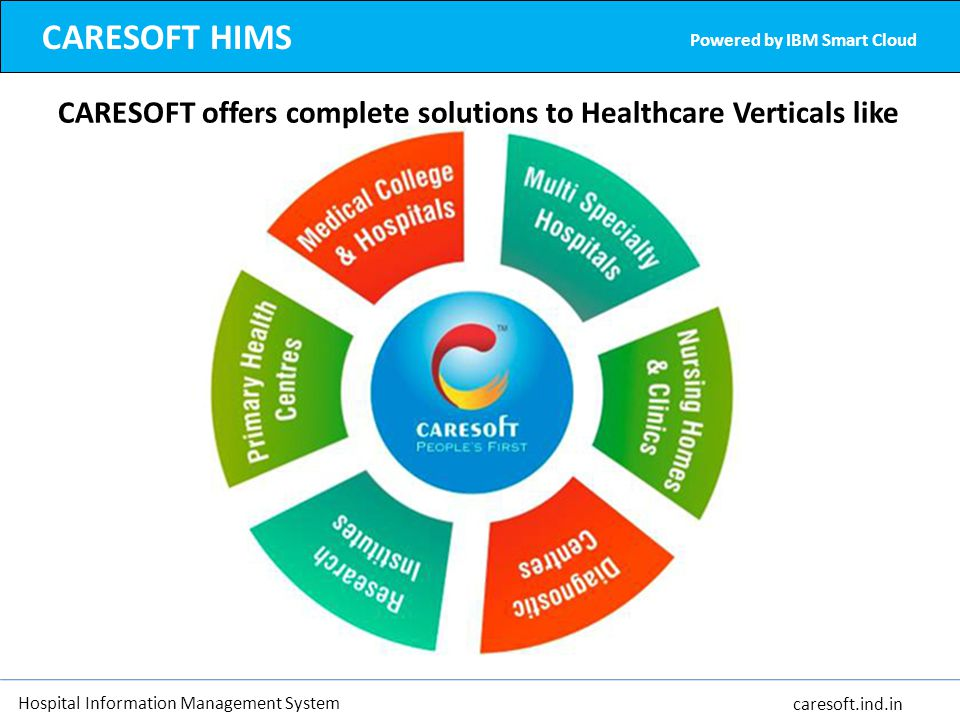 CARESOFT HIMS Powered by IBM Smart Cloud. CARESOFT offers complete solutions to Healthcare Verticals like.