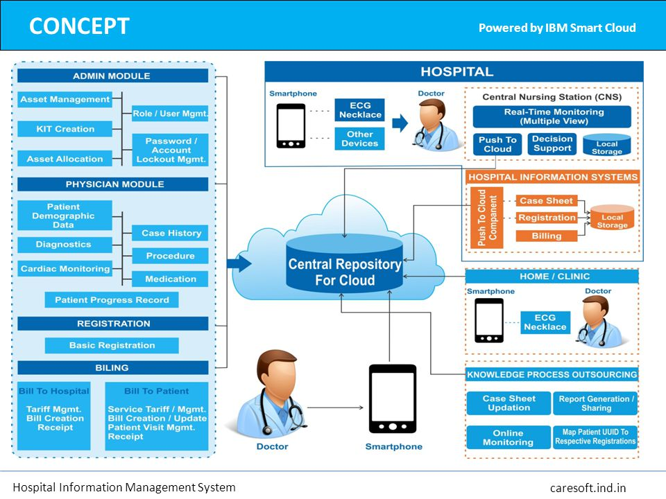 CONCEPT Powered by IBM Smart Cloud