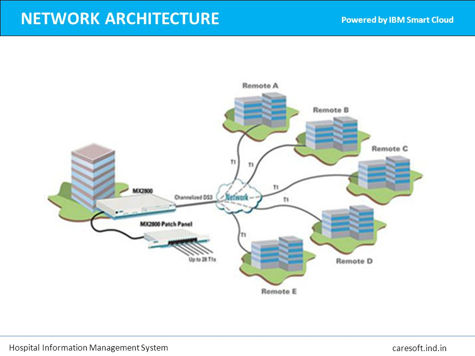 NETWORK ARCHITECTURE Powered by IBM Smart Cloud