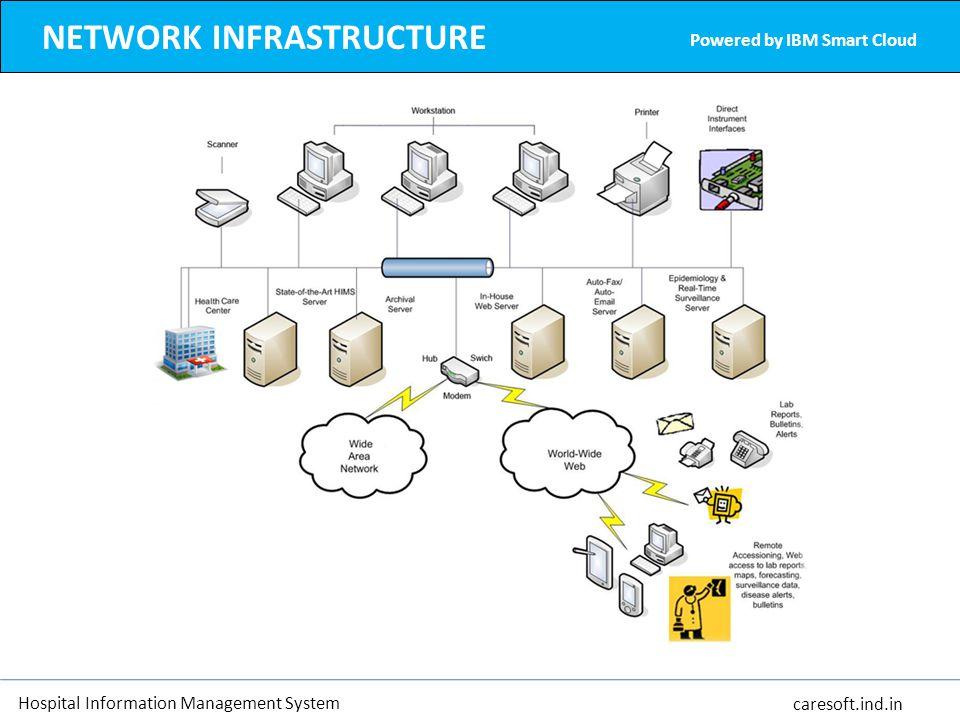 Hospital information management system ppt download network infrastructure ccuart Images