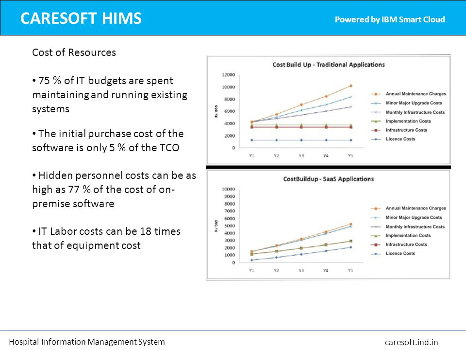 CARESOFT HIMS Cost of Resources