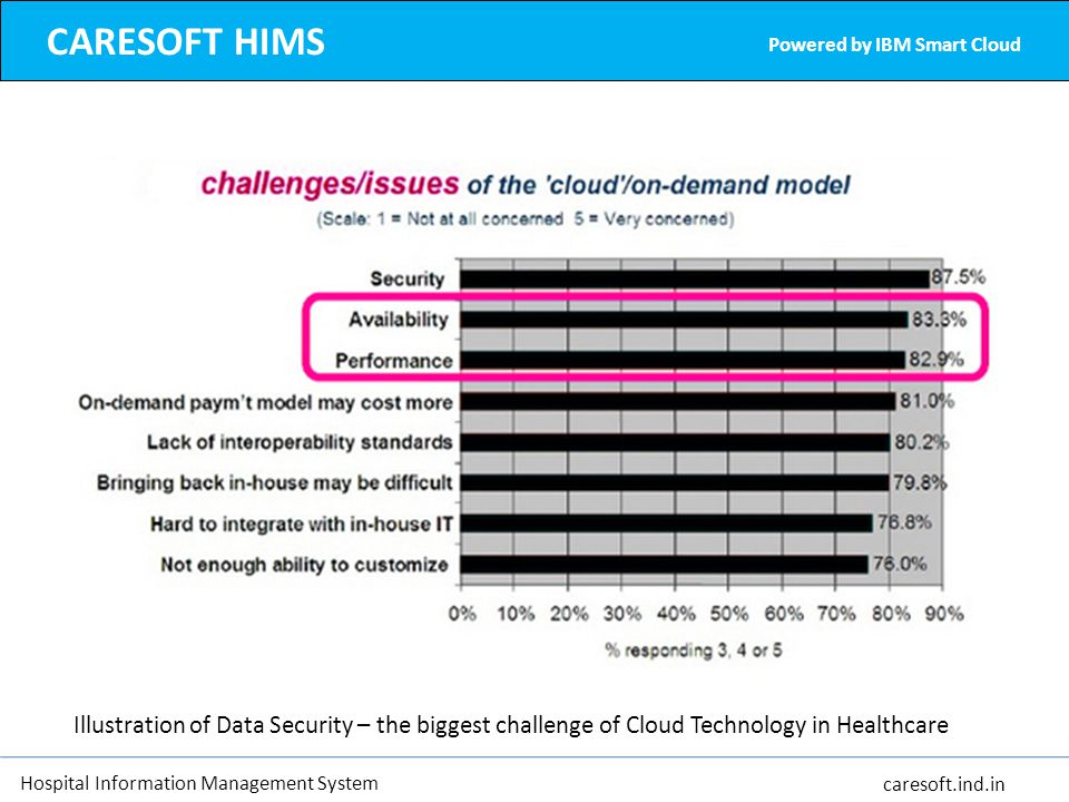 CARESOFT HIMS Powered by IBM Smart Cloud. Illustration of Data Security – the biggest challenge of Cloud Technology in Healthcare.