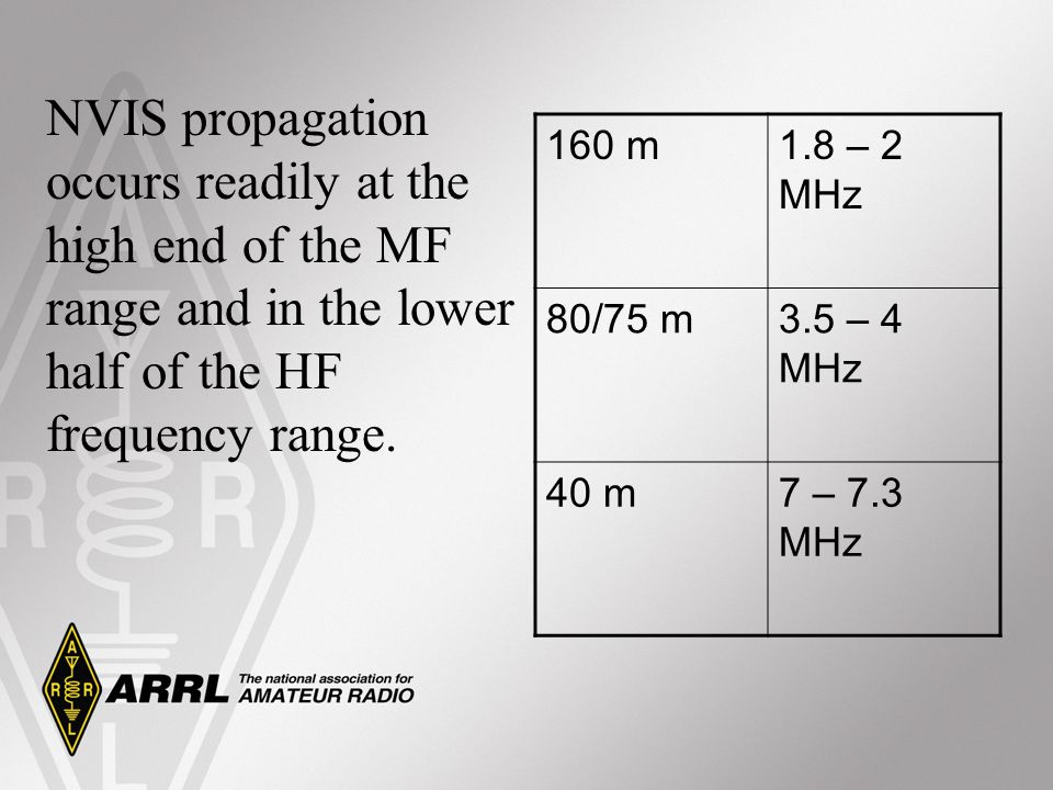 NVIS propagation occurs readily at the high end of the MF range and in the lower half of the HF frequency range.