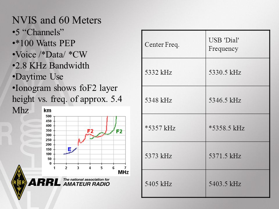 NVIS and 60 Meters 5 Channels *100 Watts PEP Voice /*Data/ *CW