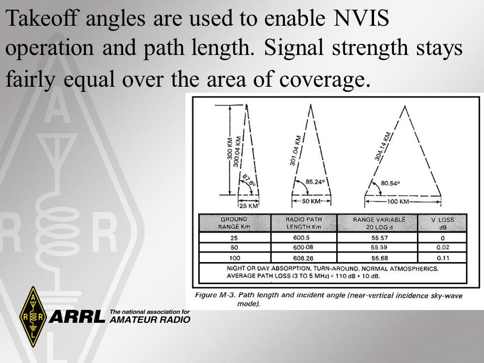 Takeoff angles are used to enable NVIS operation and path length