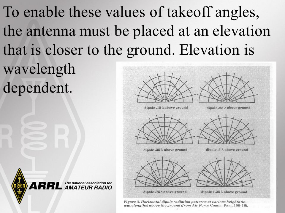To enable these values of takeoff angles, the antenna must be placed at an elevation that is closer to the ground. Elevation is wavelength