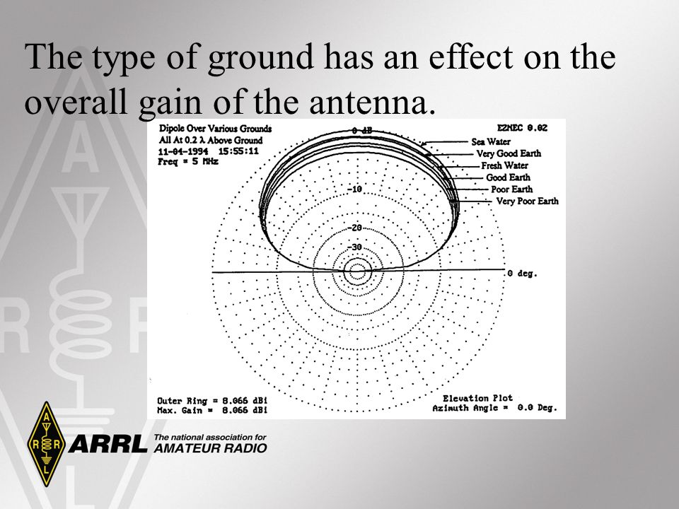 The type of ground has an effect on the overall gain of the antenna.