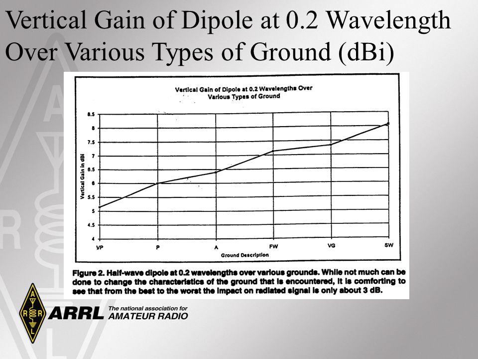 Vertical Gain of Dipole at 0