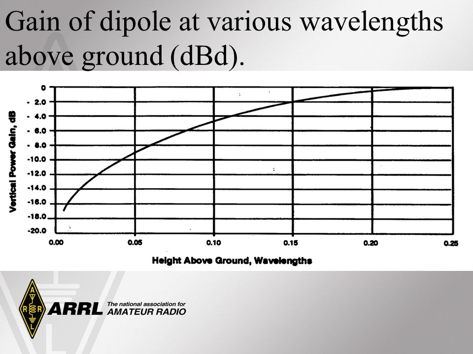 Gain of dipole at various wavelengths above ground (dBd).