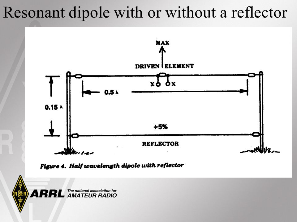 Resonant dipole with or without a reflector