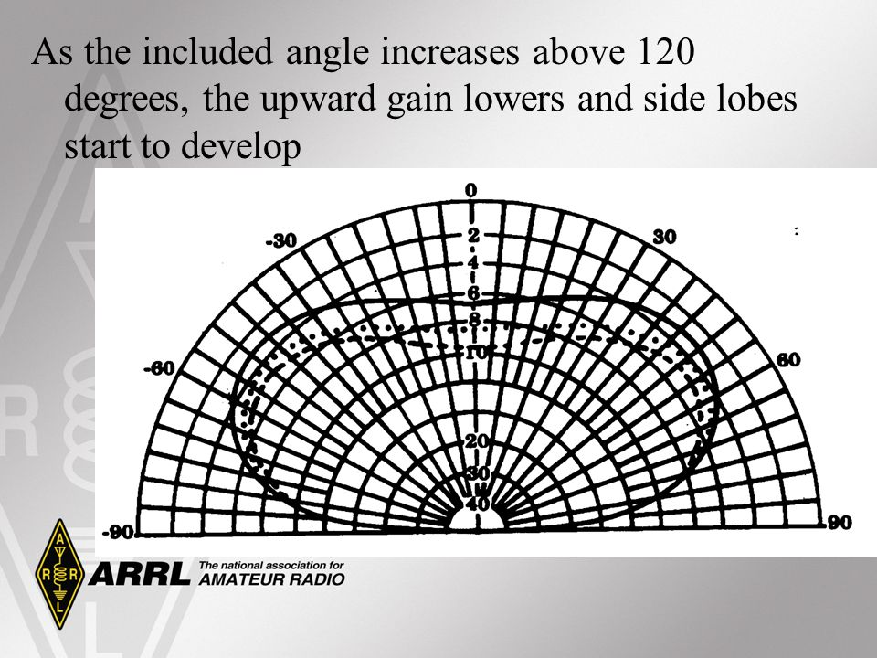 As the included angle increases above 120 degrees, the upward gain lowers and side lobes start to develop