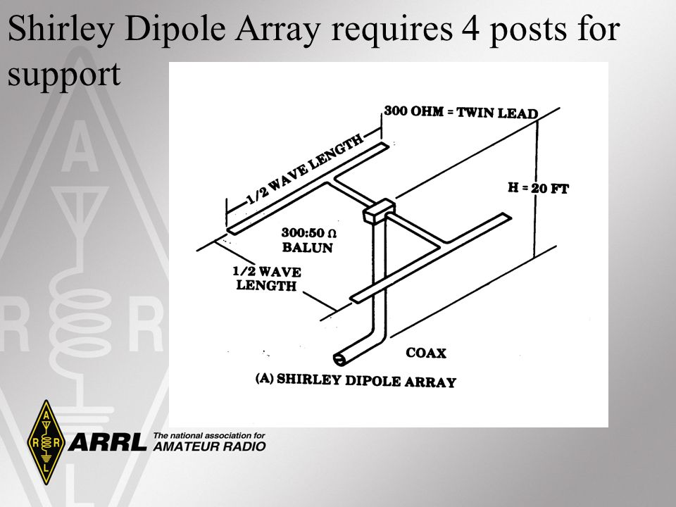 Shirley Dipole Array requires 4 posts for support