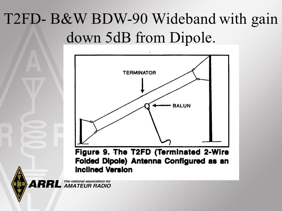 T2FD- B&W BDW-90 Wideband with gain down 5dB from Dipole.