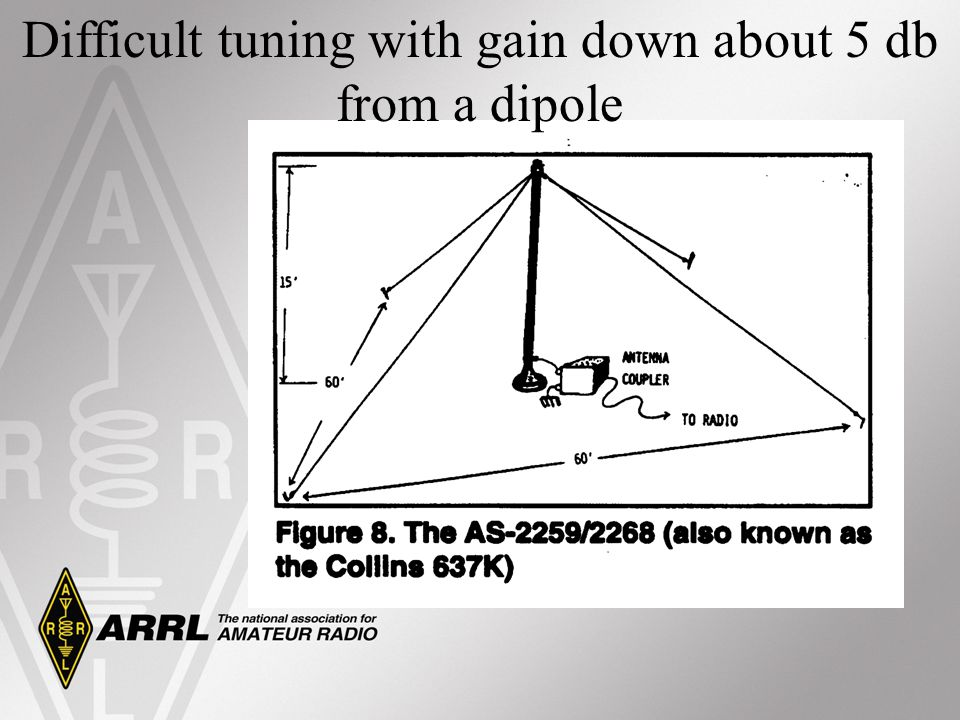Difficult tuning with gain down about 5 db from a dipole
