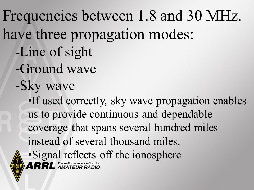 Frequencies between 1.8 and 30 MHz. have three propagation modes: