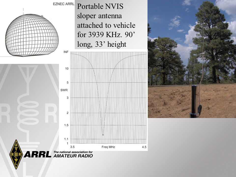 Portable NVIS sloper antenna attached to vehicle for 3939 KHz