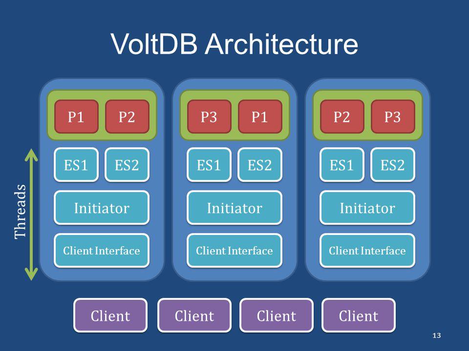 VoltDB Architecture P1 P2 ES1 ES2 Initiator P3 P1 ES1 ES2 Initiator P2