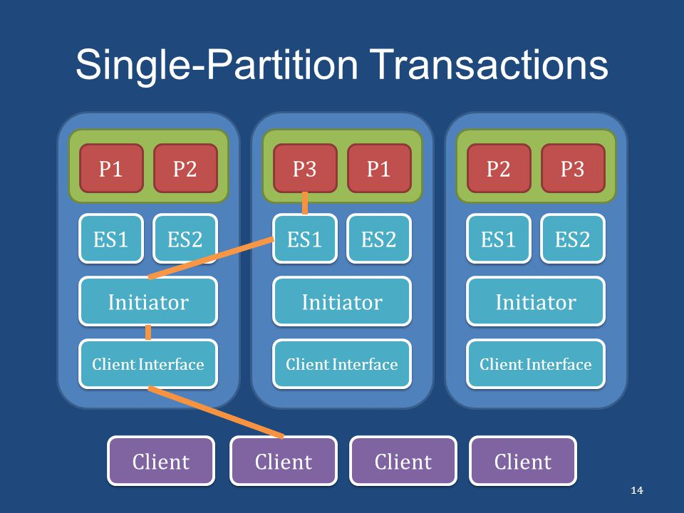 Single-Partition Transactions
