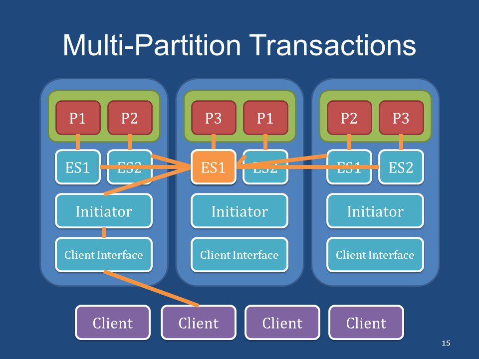 Multi-Partition Transactions