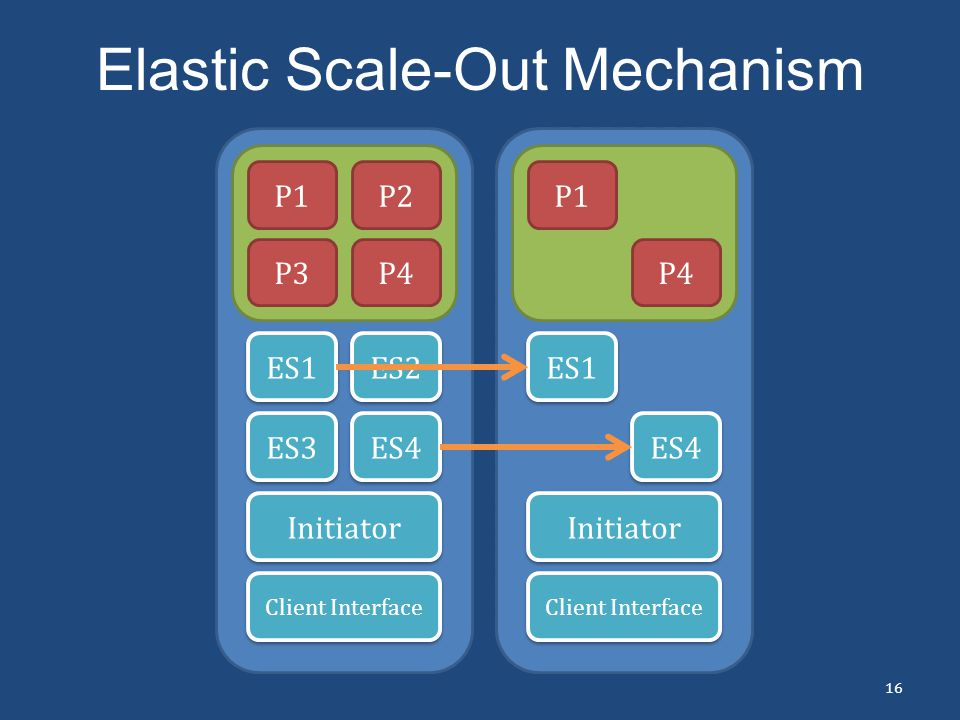 Elastic Scale-Out Mechanism