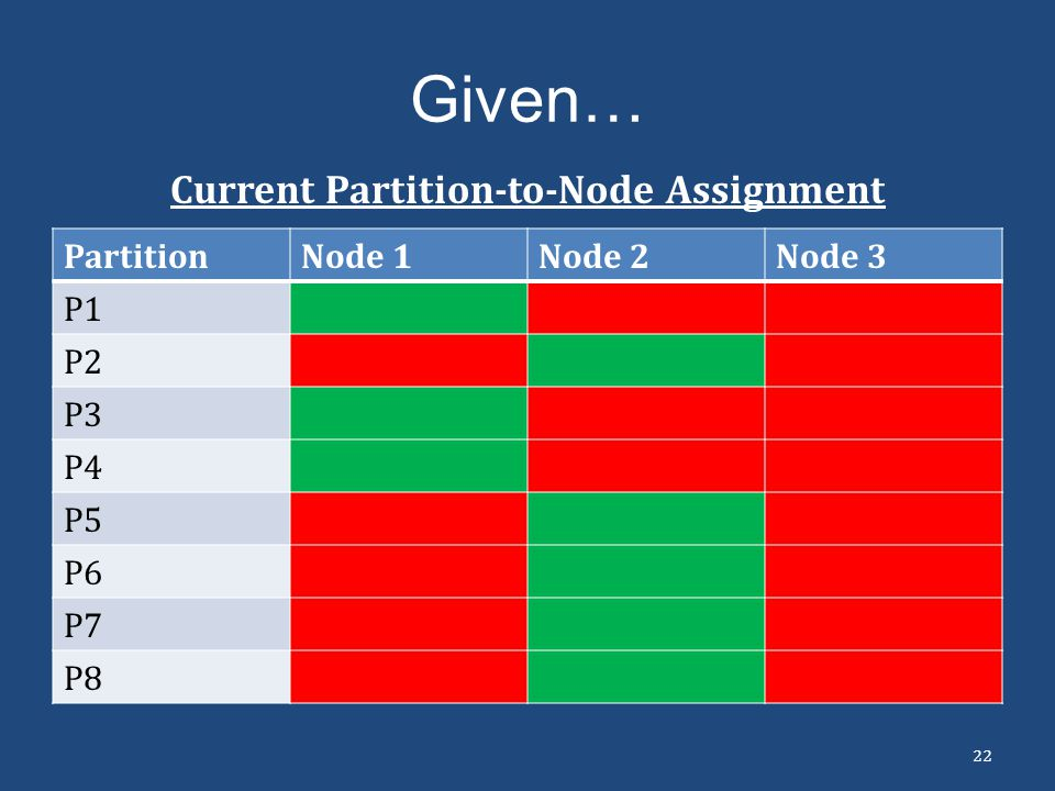 Current Partition-to-Node Assignment