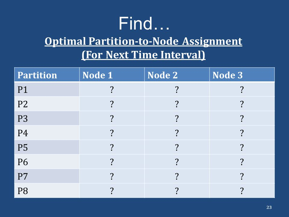 Optimal Partition-to-Node Assignment (For Next Time Interval)