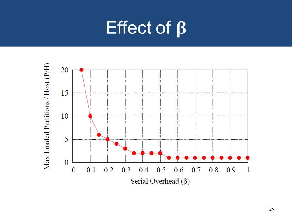 Effect of β