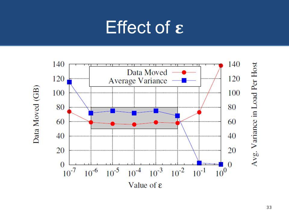 Effect of ε