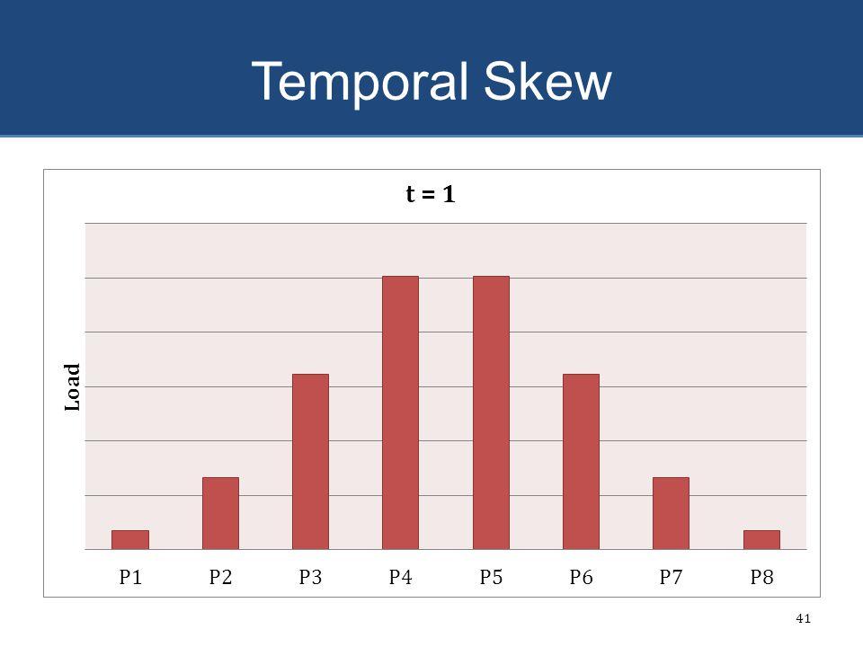 Temporal Skew