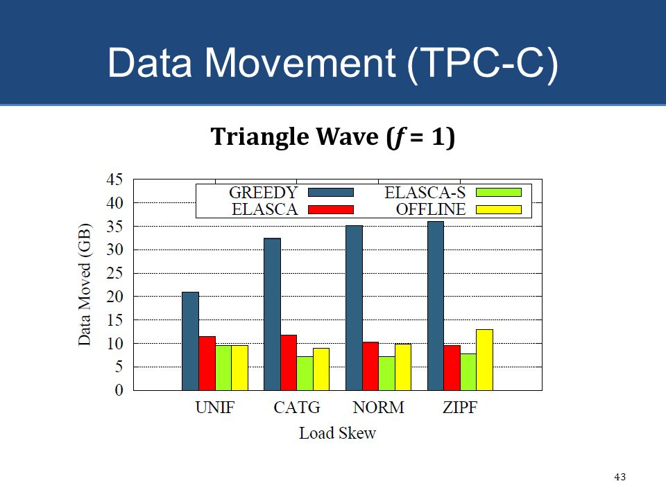 Data Movement (TPC-C) Triangle Wave (f = 1) ELASCA – 63%