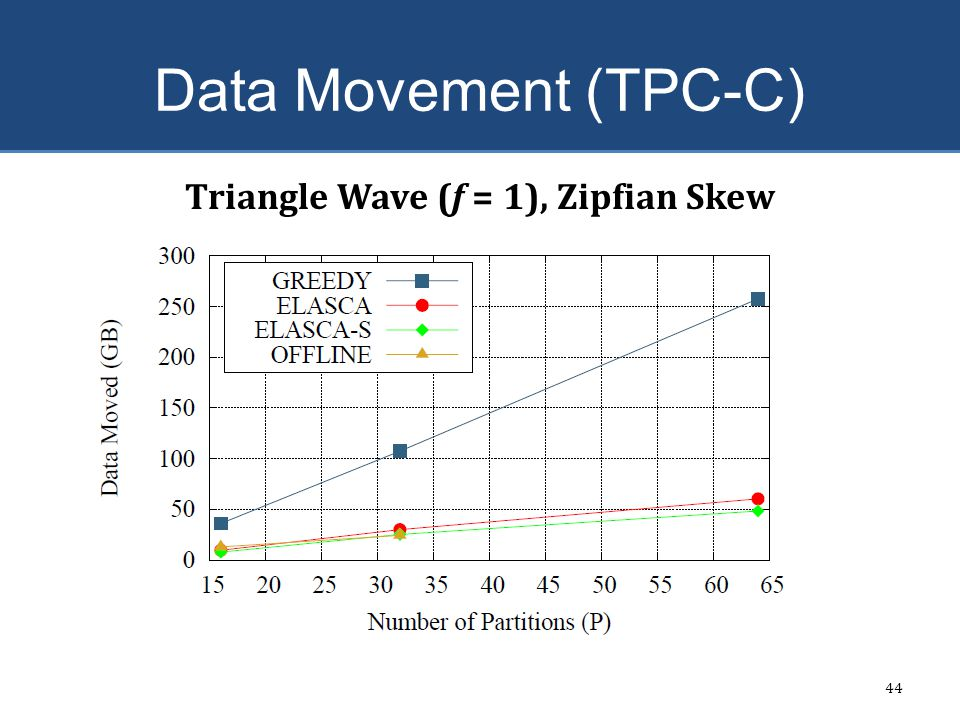 Triangle Wave (f = 1), Zipfian Skew
