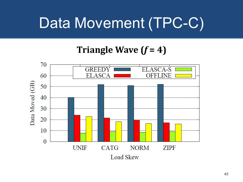 Data Movement (TPC-C) Triangle Wave (f = 4) ELASCA-S