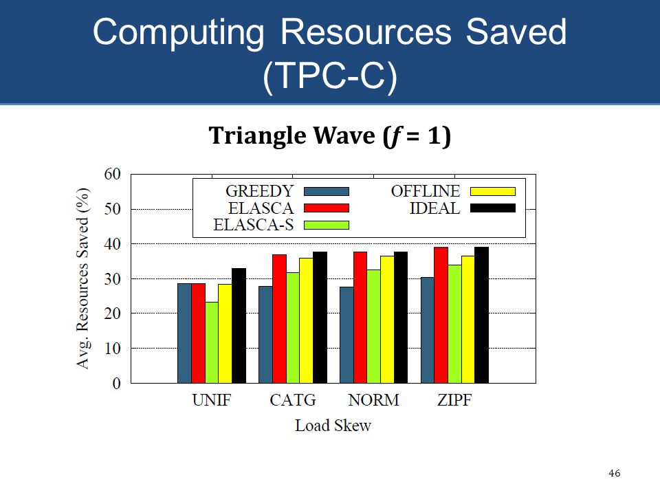 Computing Resources Saved (TPC-C)