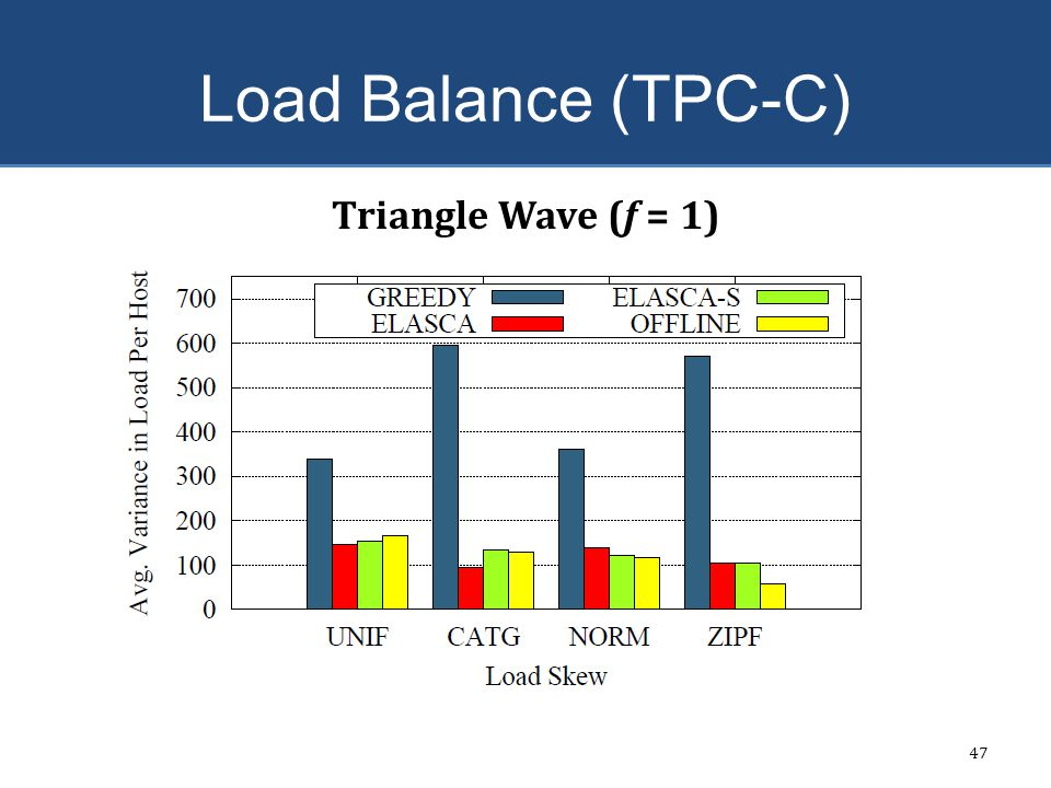 Load Balance (TPC-C) Triangle Wave (f = 1) 4x higher variance