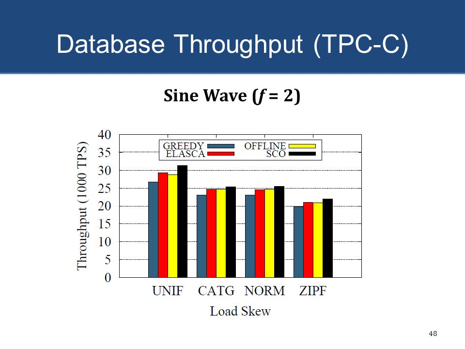 Database Throughput (TPC-C)