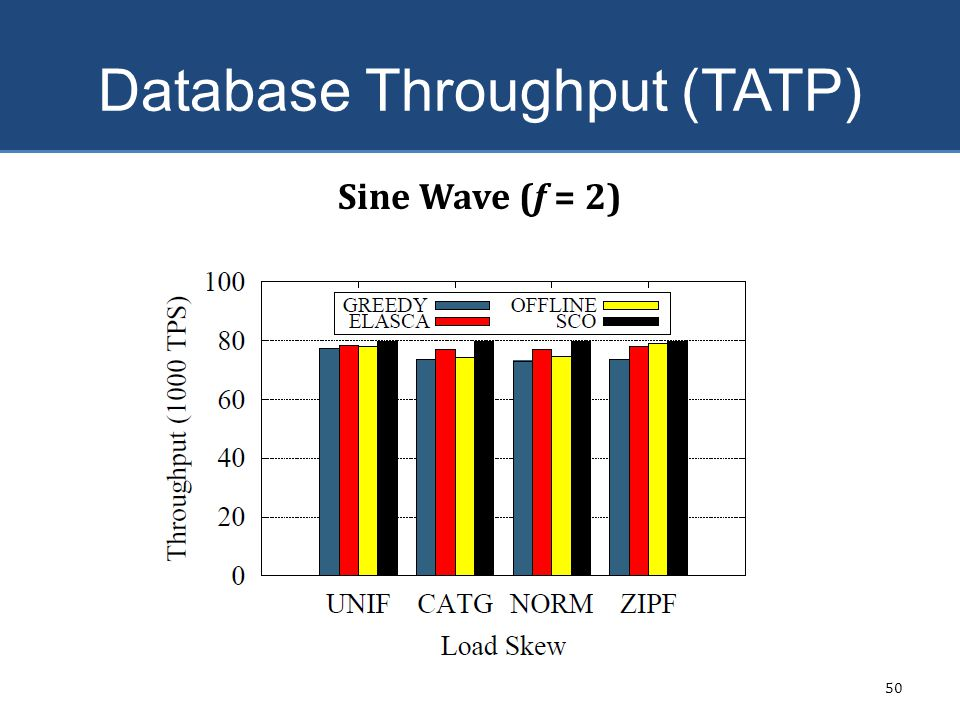 Database Throughput (TATP)